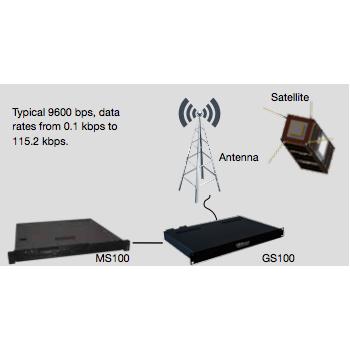 GOMspace | NanoCom GND UHF/VHF